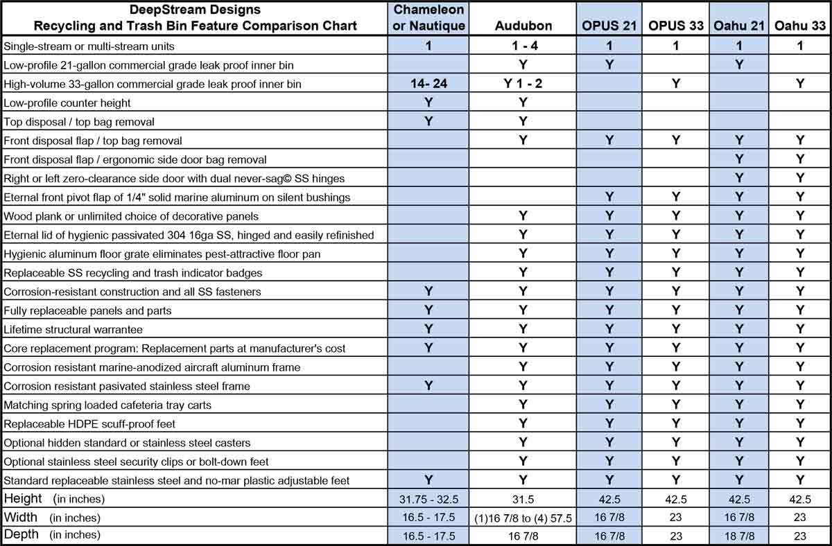 Features Comparison Chart for DeepStream's Modern Commercial Recycling and Trash Bins and Commercial Combined Recycling and Trash Receptacles.